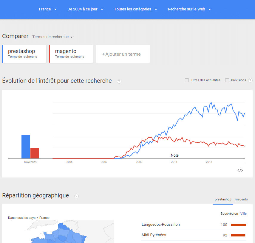 Google Trends - PrestaShop contre Magento dans en France