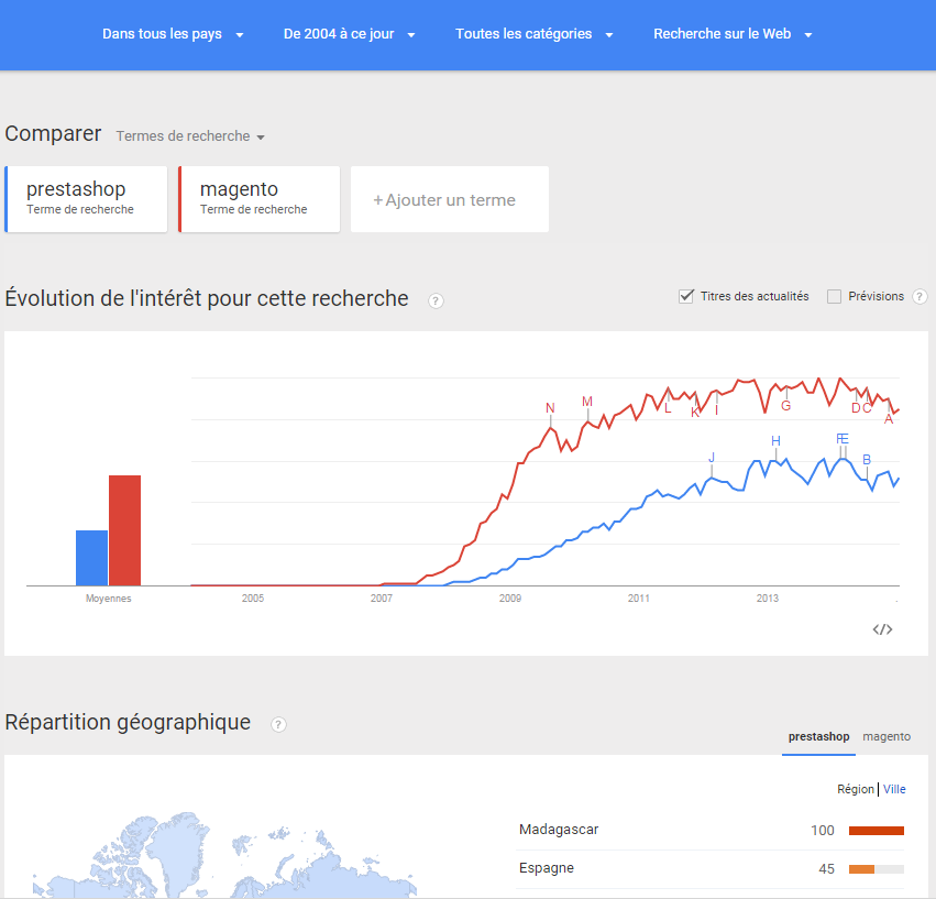 Google Trends - PrestaShop contre Magento dans le Monde