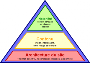 pyramide seo